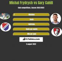 Michal Frydrych vs Gary Cahill h2h player stats