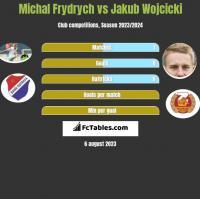 Michal Frydrych vs Jakub Wójcicki h2h player stats