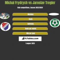 Michal Frydrych vs Jaroslav Tregler h2h player stats