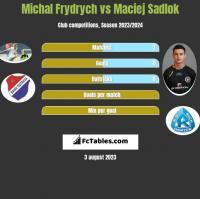 Michal Frydrych vs Maciej Sadlok h2h player stats