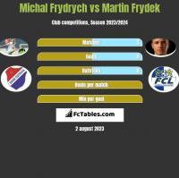 Michal Frydrych vs Martin Frydek h2h player stats