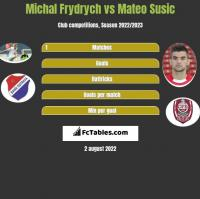 Michal Frydrych vs Mateo Susic h2h player stats