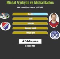 Michal Frydrych vs Michal Kadlec h2h player stats