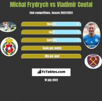 Michal Frydrych vs Vladimir Coufal h2h player stats