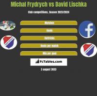 Michal Frydrych vs David Lischka h2h player stats
