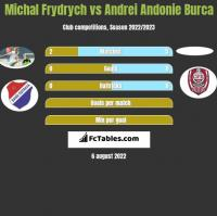 Michal Frydrych vs Andrei Andonie Burca h2h player stats