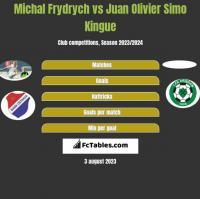 Michal Frydrych vs Juan Olivier Simo Kingue h2h player stats