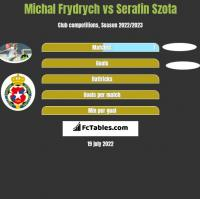 Michal Frydrych vs Serafin Szota h2h player stats