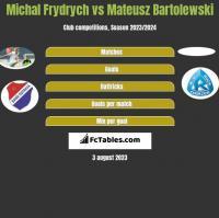 Michal Frydrych vs Mateusz Bartolewski h2h player stats