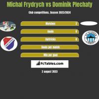 Michal Frydrych vs Dominik Plechaty h2h player stats
