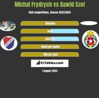 Michal Frydrych vs Dawid Szot h2h player stats