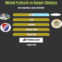 Michal Frydrych vs Kacper Chodyna h2h player stats