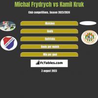 Michal Frydrych vs Kamil Kruk h2h player stats