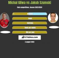 Michal Gliwa vs Jakub Szumski h2h player stats