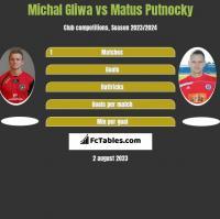 Michal Gliwa vs Matus Putnocky h2h player stats