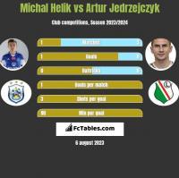 Michal Helik vs Artur Jedrzejczyk h2h player stats