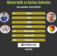 Michal Helik vs Bartosz Kwiecien h2h player stats