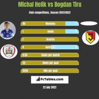 Michal Helik vs Bogdan Tiru h2h player stats