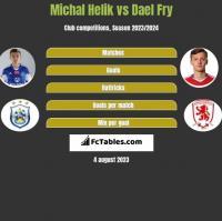 Michal Helik vs Dael Fry h2h player stats