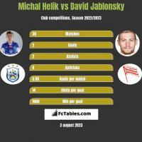 Michal Helik vs David Jablonsky h2h player stats
