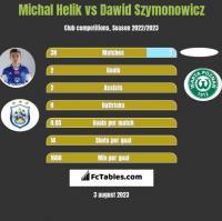 Michal Helik vs Dawid Szymonowicz h2h player stats