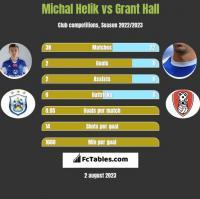 Michal Helik vs Grant Hall h2h player stats