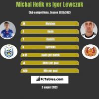 Michal Helik vs Igor Lewczuk h2h player stats