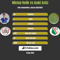 Michal Helik vs Inaki Astiz h2h player stats