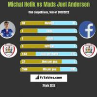 Michal Helik vs Mads Juel Andersen h2h player stats