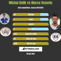 Michal Helik vs Marco Vesovic h2h player stats