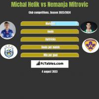 Michał Helik vs Nemanja Mitrovic h2h player stats