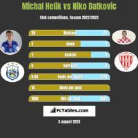 Michal Helik vs Niko Datkovic h2h player stats