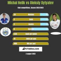 Michal Helik vs Oleksiy Dytyatev h2h player stats