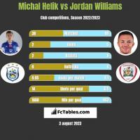 Michal Helik vs Jordan Williams h2h player stats
