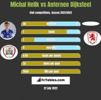 Michal Helik vs Anfernee Dijksteel h2h player stats