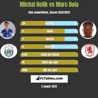 Michal Helik vs Marc Bola h2h player stats