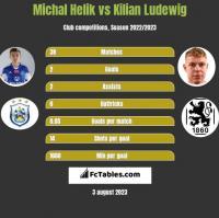 Michal Helik vs Kilian Ludewig h2h player stats