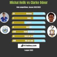 Michal Helik vs Clarke Odour h2h player stats