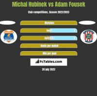 Michal Hubinek vs Adam Fousek h2h player stats