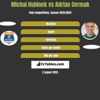 Michal Hubinek vs Adrian Cermak h2h player stats