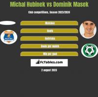 Michal Hubinek vs Dominik Masek h2h player stats