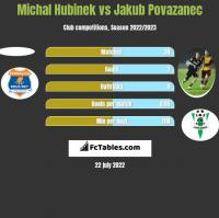 Michal Hubinek vs Jakub Povazanec h2h player stats