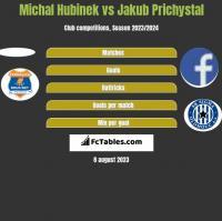 Michal Hubinek vs Jakub Prichystal h2h player stats