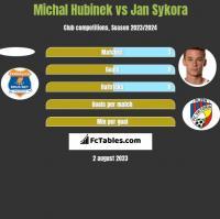 Michal Hubinek vs Jan Sykora h2h player stats