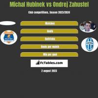 Michal Hubinek vs Ondrej Zahustel h2h player stats