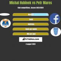 Michal Hubinek vs Petr Mares h2h player stats