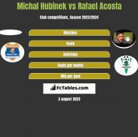 Michal Hubinek vs Rafael Acosta h2h player stats