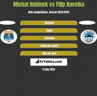 Michal Hubinek vs Filip Havelka h2h player stats