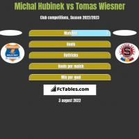 Michal Hubinek vs Tomas Wiesner h2h player stats
