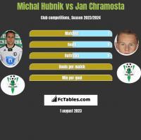 Michal Hubnik vs Jan Chramosta h2h player stats